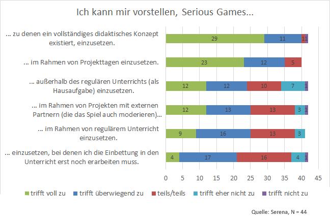 Ergebnisse einer Lehrerumfrage zu Serious Games